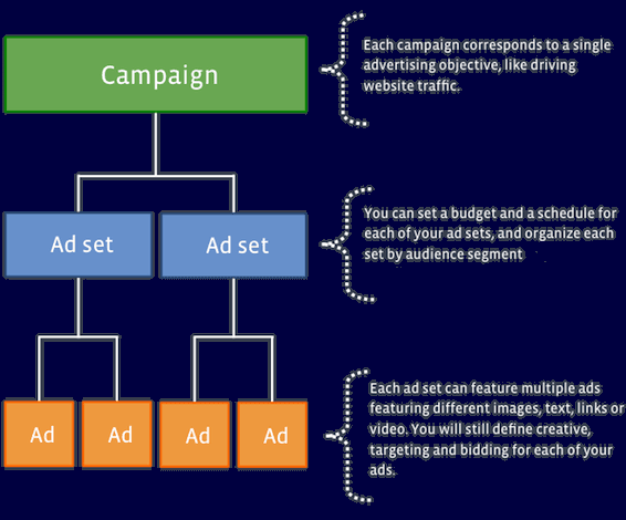 Ads Campaign Structure
