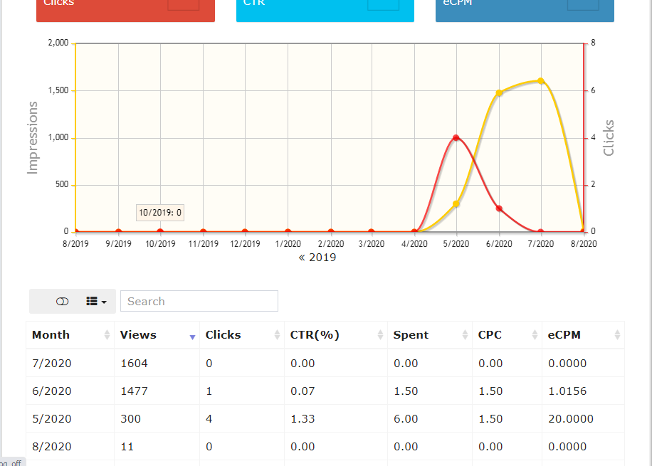 Advertiser campaign performance stats. Monthly Stats Table with graphs. Pic. 2 of 2.